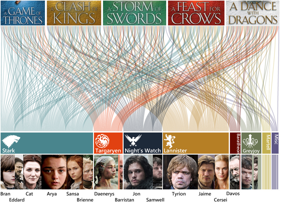 Game Of Thrones Chapter Explorer